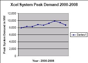 xcel-systemdemand