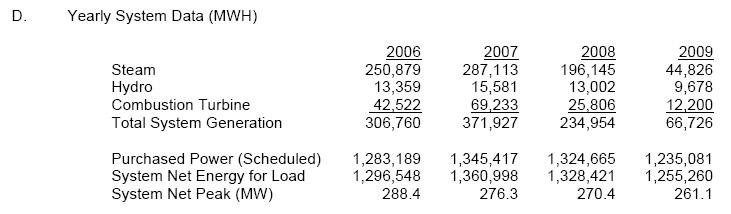 rpu2009-yearlysystemdata-peakdemand