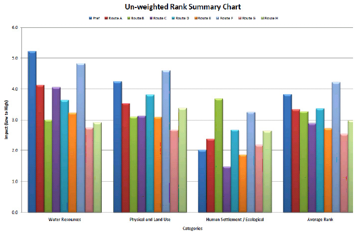 un-weighted-rank-summary-chart